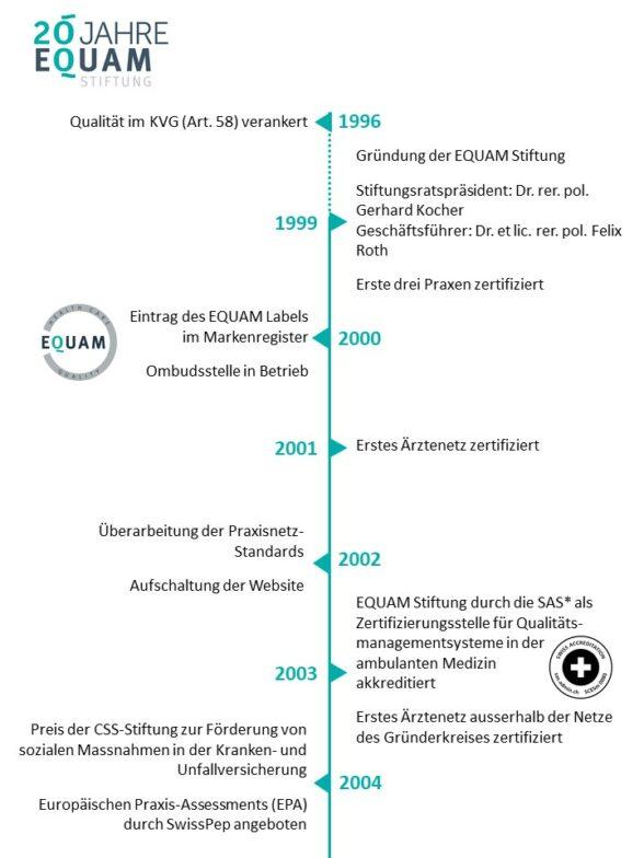Timeline d1 -