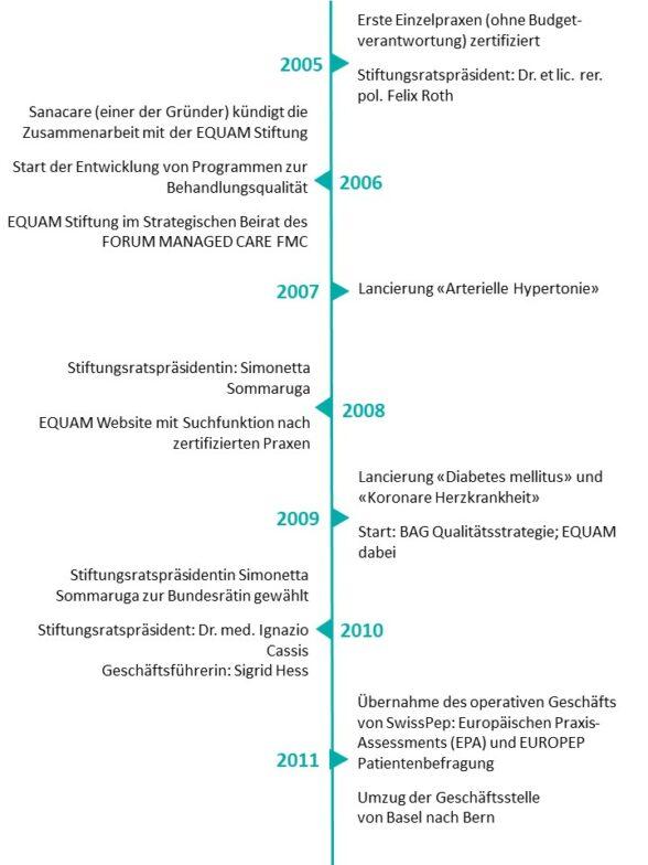 Timeline d2 -