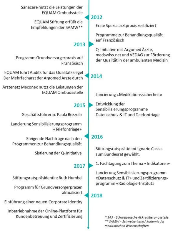 Timeline d3 -