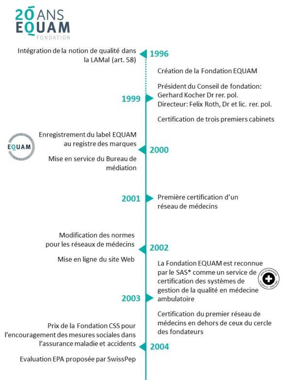 Timeline f1 -