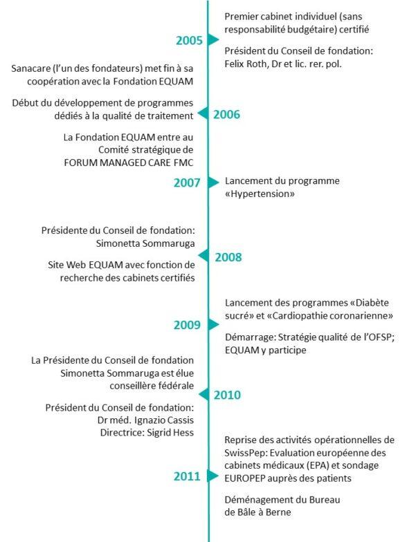 Timeline f2 -