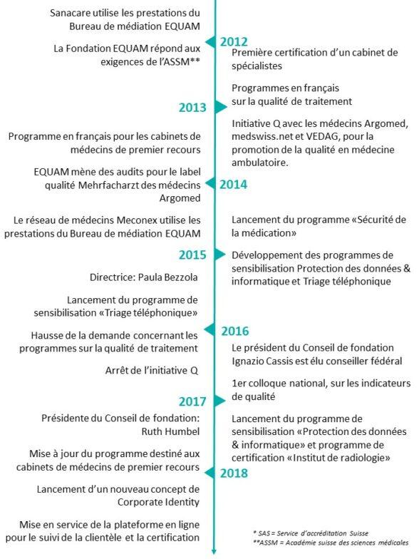 Timeline f3 -